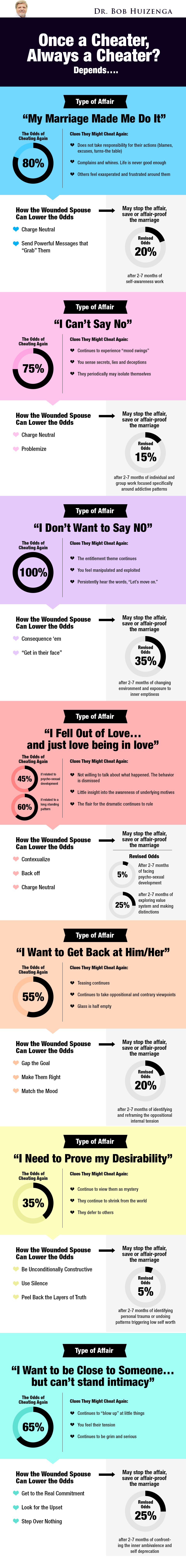 Infographic - Types of affair version3